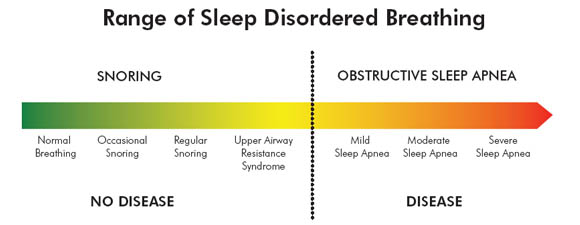 range of sleep disordered breathing
